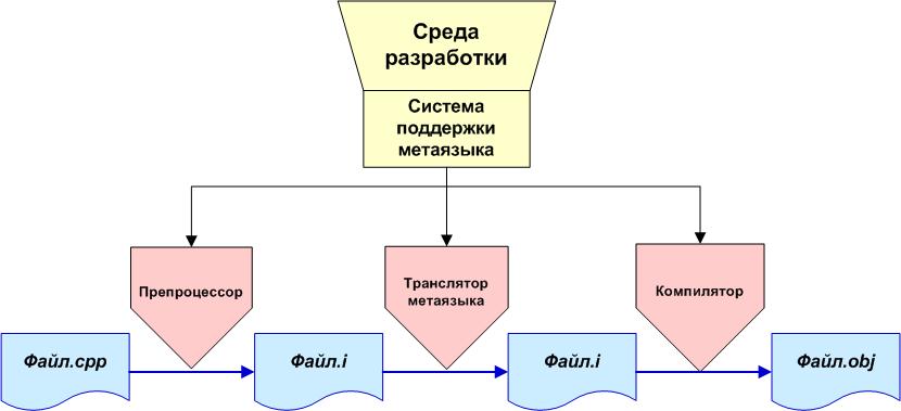 Участие транслятора метаязыка