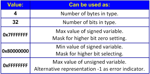 Figure 10 - Magic numbers dangerous for 64-bit programs