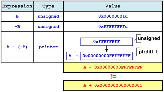 Figure 15 - Win64: A + B != A - (-B)