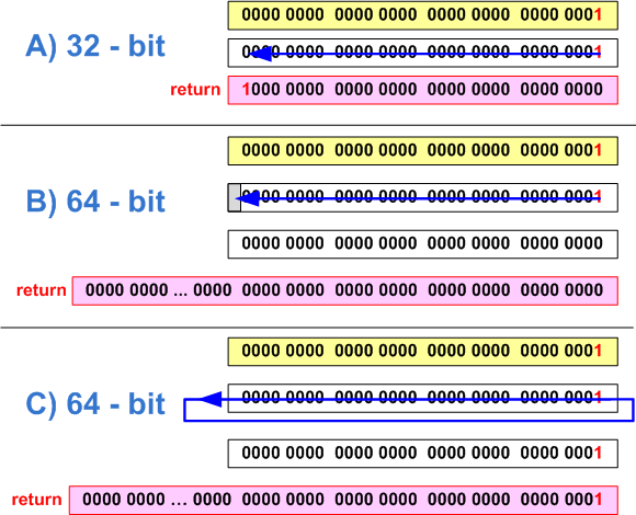 Figure 22 - a) correct setting of the 31st bit in the 32-bit code (the bits are counted beginning with 0); b,c) - The error of setting the 32nd bit on the 64-bit system (the two variants of behavior that depend upon the compiler)