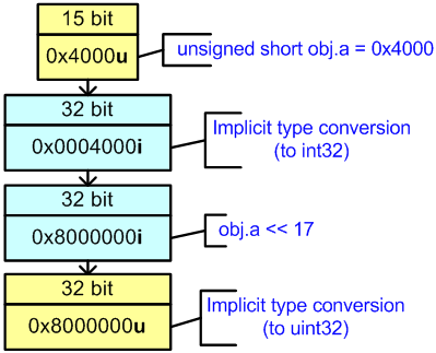 Figure 24 - Calculation of the expression in the 32-bit code