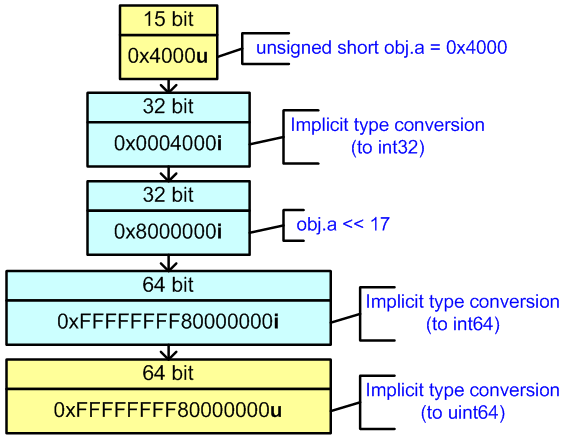 Figure 25 - Calculation of the expression in 64-bit code