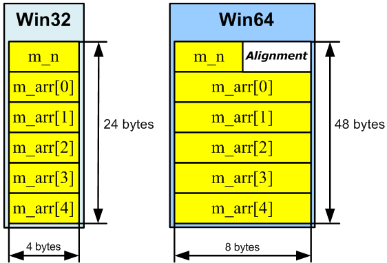 Figure 29 - Data arrangement in memory in 32-bit and 64-bit systems