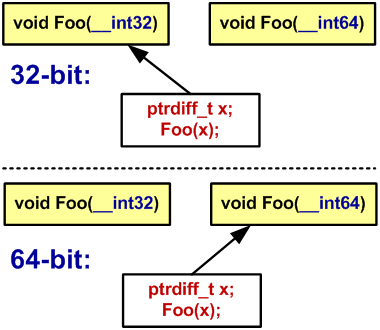 Figure 30 - Choosing an overloaded function in a 32-bit system and 64-bit system