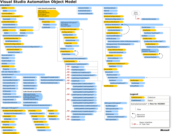 Figure 1 — Visual Studio Automation Object Model (click the picture to zoom in)